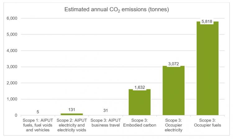 Estimated Annual CO2 Emissions