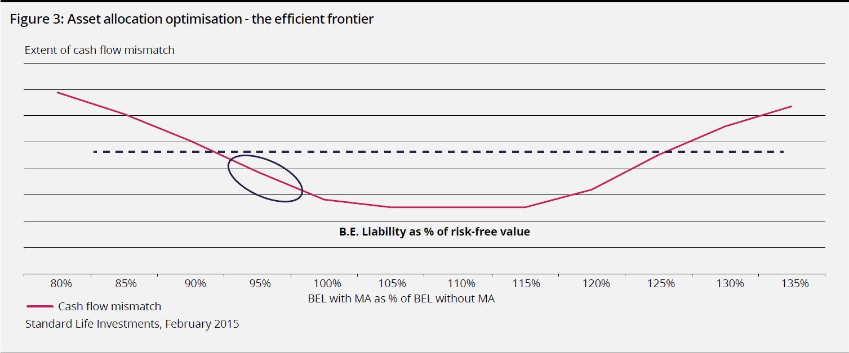 Asset allocation optimisation - the efficient frontier