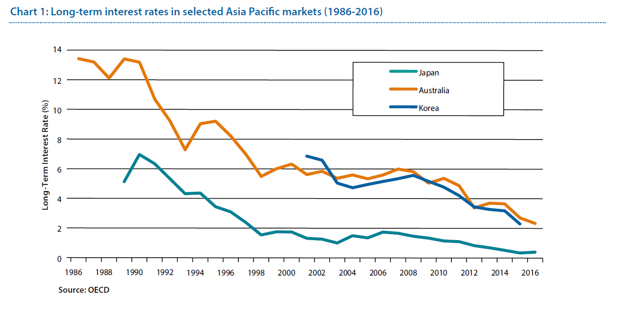 Long term interest rates in selected Asia Pacific markets (1986-2016)