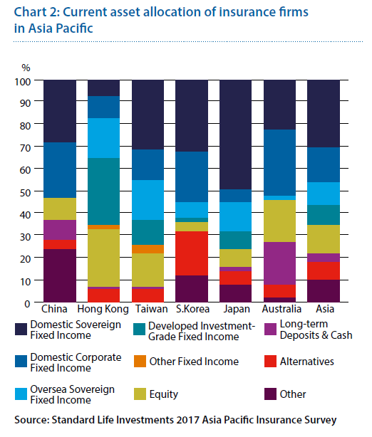 Current asset allocation of insurance firms in Asia Pacific