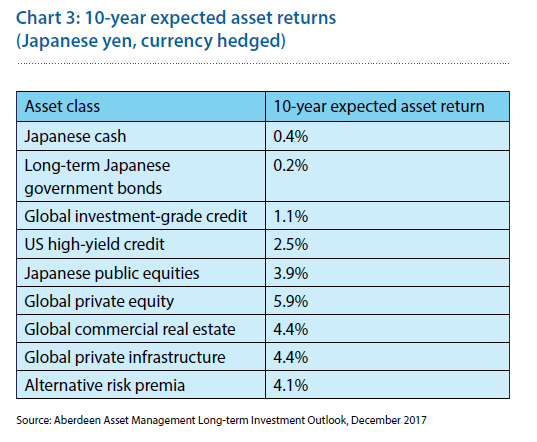 10-year expected asset returns (Japanese yen, currency hedged)