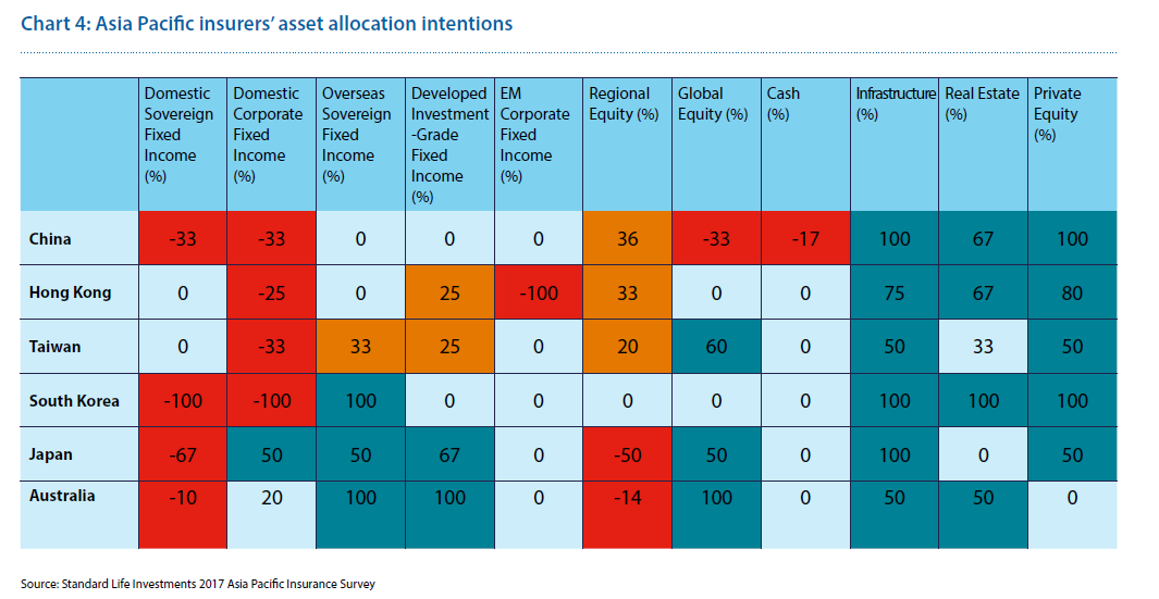 Asia pacific insurers asset allocation intentions