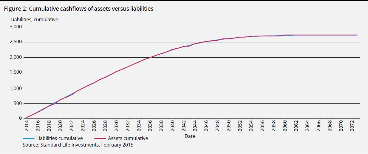 cumulative cashflows of assets versus liabilities