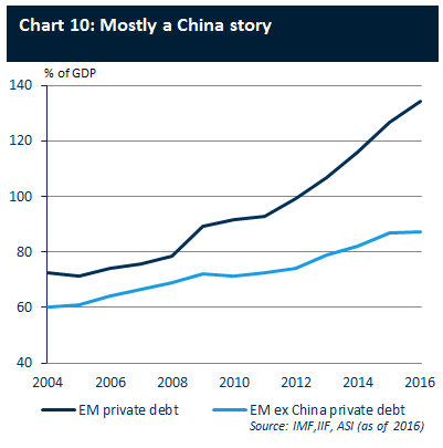 Disentangling EM debt | ASI