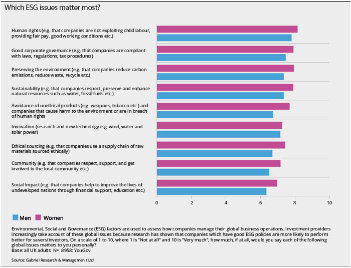 Which-ESG-issues-matter-most