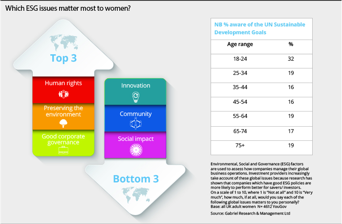 Which-ESG-issues-matter-most-to-women