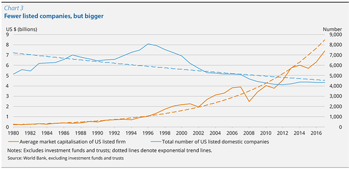 Chart 3 Fewer listed companies, but bigger