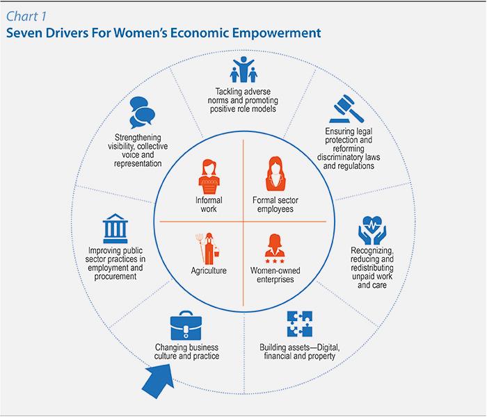 Chart 1 Seven Drivers For Women's Economic Empowerment