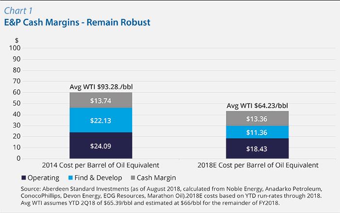Chart 1:E&P Cash Margins - Remain Robust