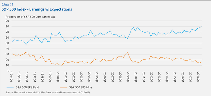 Chart 1 :S&P 500 Index - Earnings vs Expectations