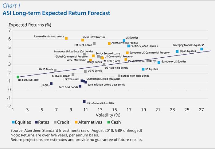 Chart 1: ASI Long-term Expected Return Forecast