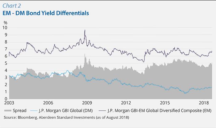 Chart 2:EM - DM Bond Yield Differentials