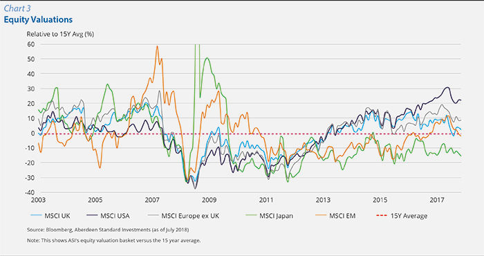 Chart 3 :Equity Valuations