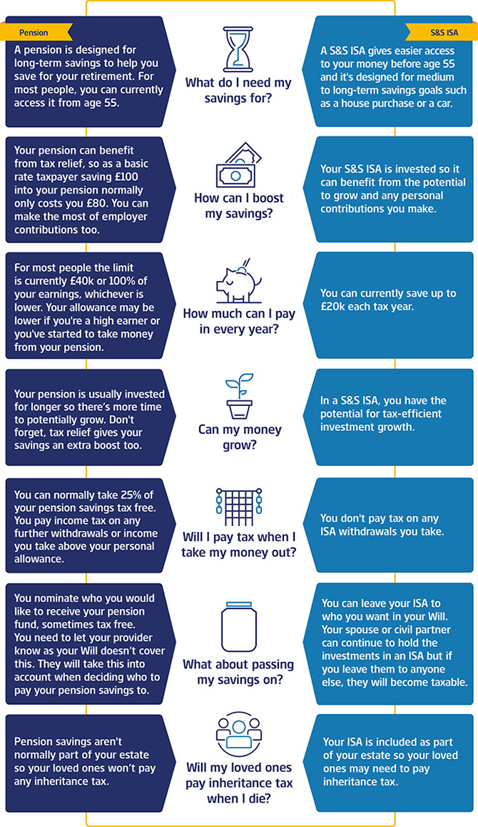 isa and pensions infographics