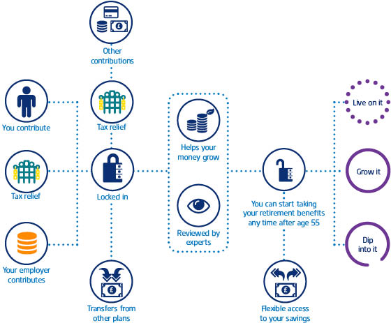 infographics - pension lifecycle