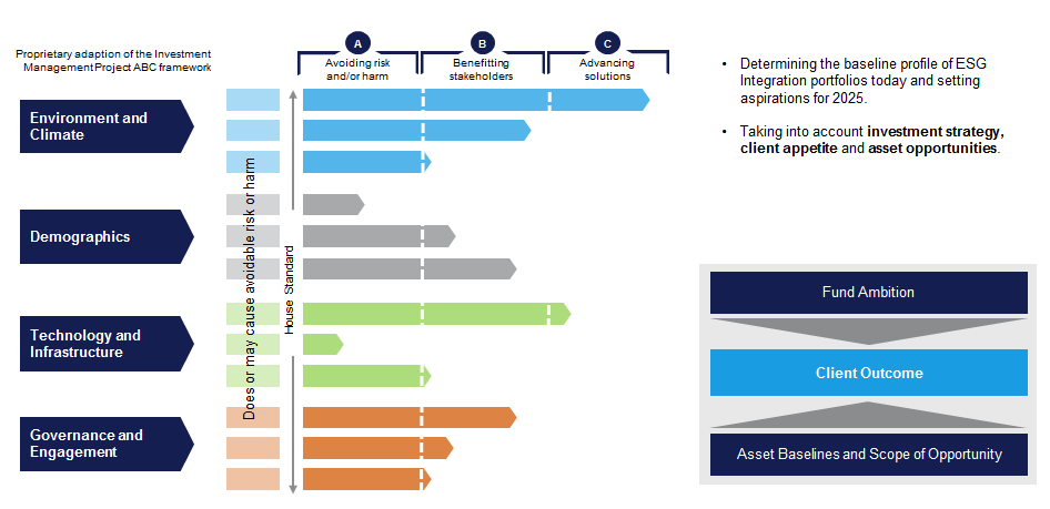 The ESG Impact Dial – the bespoke integration of ESG factors into investment strategies and decisions
