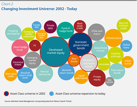 Chart 2 Changing Investment Universe: 2002 - Today