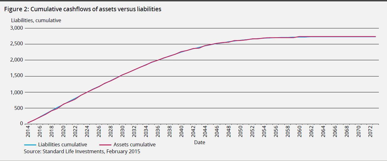 cumulative cashflows of assets versus liabilities