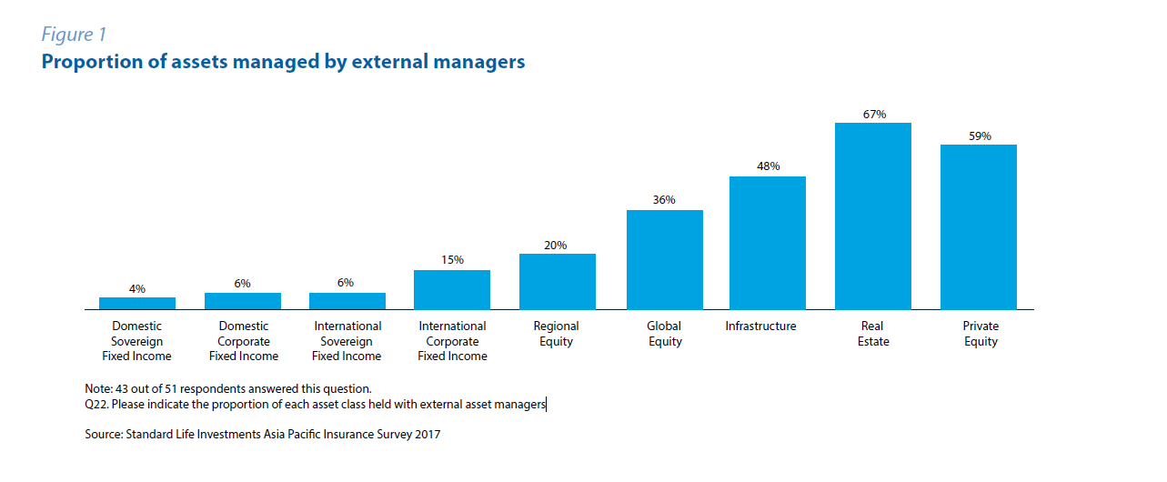 proportion of assets managed by external managers