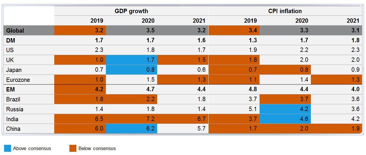 Global-forecast-summary