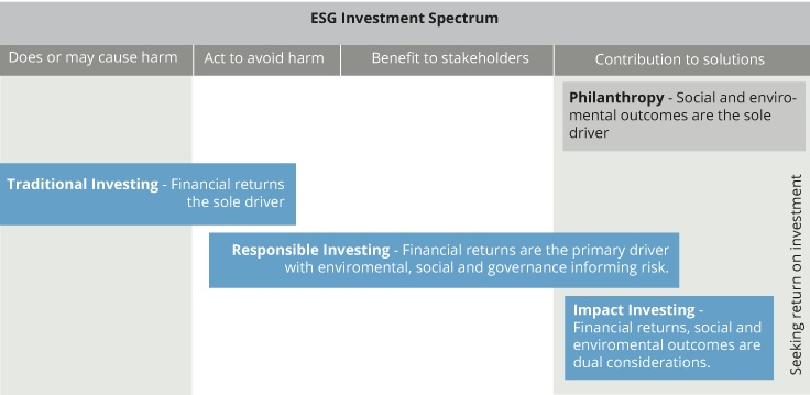The rise of impact investing | ASI